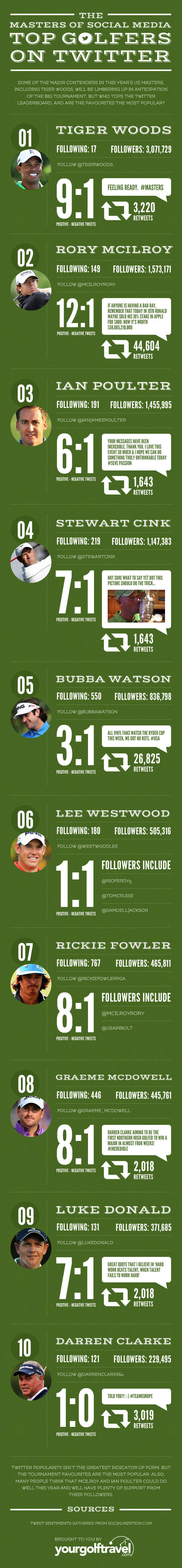 The Social Side of Golf Infographic