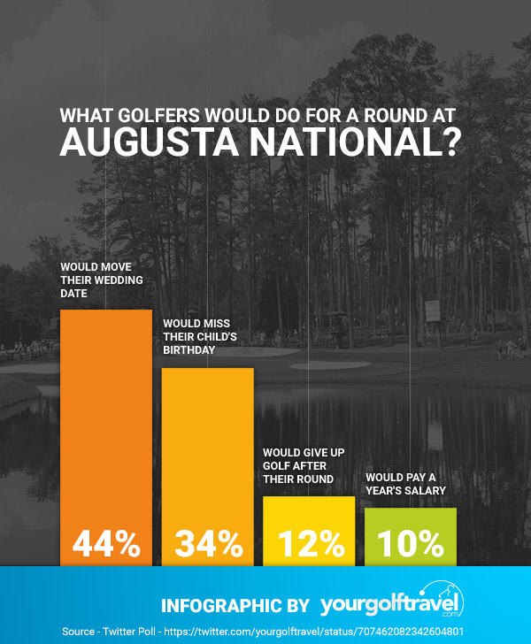 http://www.yourgolftravel.com/19th-hole/2016/03/22/revealed-what-golfers-would-do-for-a-round-at-augusta-national/