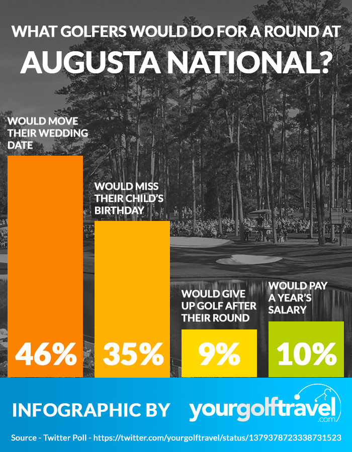What golfers would do for a round at Augusta National