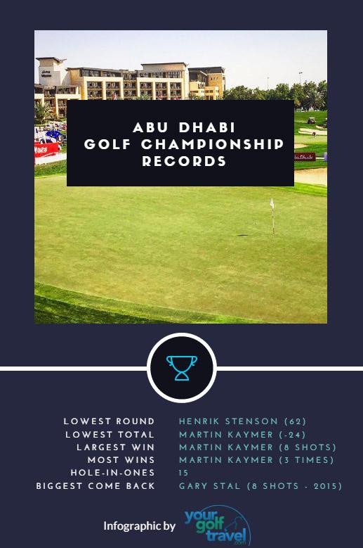 abu dhabi golf championship records