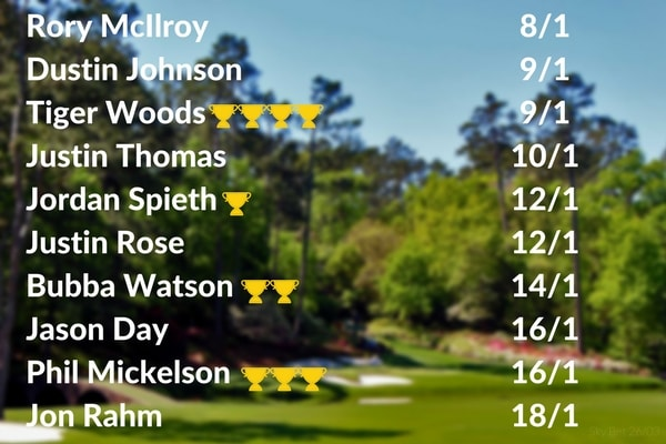 masters odds 2018