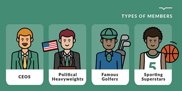 Type of Augusta National Members