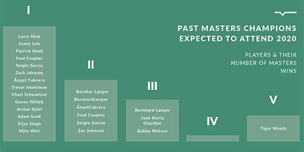 Past Masters Champions expected to attend in 2020